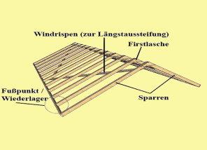 Dachaufbau sparrendach